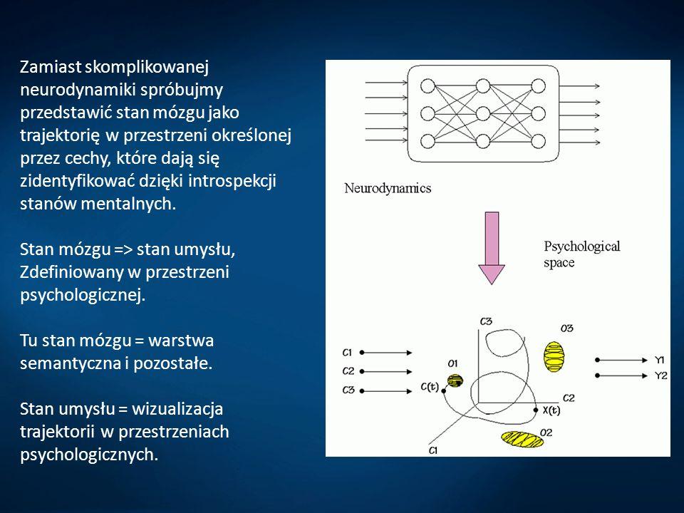 Zamiast skomplikowanej neurodynamiki spróbujmy przedstawić stan mózgu jako trajektorię w przestrzeni określonej przez cechy, które dają się zidentyfik