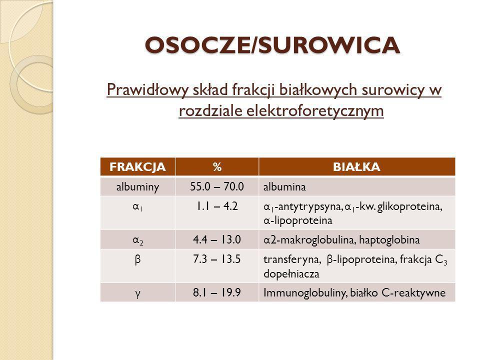 OSOCZE/SUROWICA Prawidłowy skład frakcji białkowych surowicy w rozdziale elektroforetycznym FRAKCJA%BIAŁKA albuminy55.0 – 70.0albumina α1α1 1.1 – 4.2