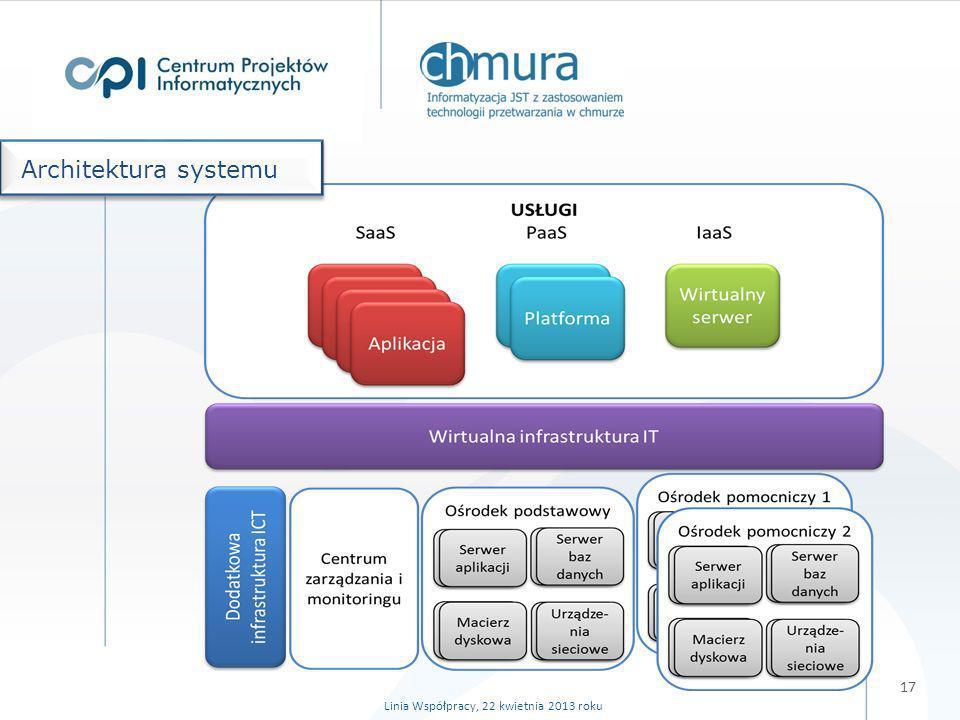 18 ZadanieQ213Q313Q4 13Q114 Q214Q314Q414Q1 15Q2 15 Podpisanie porozumienia o dofinansowanie Podpisanie porozumień z JST biorącymi udział w projekcie Usługi Przygotowanie SIWZ na zintegrowane usługi Postępowania przetargowe na wykonanie usług Wykonanie usług zintegrowanych Integracja z systemami samorządów Wdrożenie wersji produkcyjnej Infrastruktura (ośrodek podstawowy i zapasowe) Przygotowanie SIWZ na infrastrukturę Postępowania przetargowe na infrastrukturę Dostarczenie infrastruktury Szkolenia dla użytkowników w CPI i JST Zatwierdzenie systemu i przekazanie do eksploatacji Rozliczenie projektu Harmonogram projektu