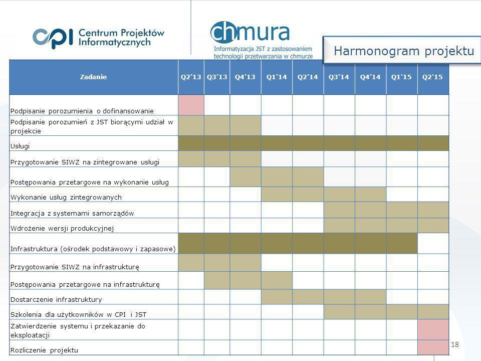 Uruchomienie działań informacyjnych, promocyjnych i edukacyjnych (strona internetowa projektu).