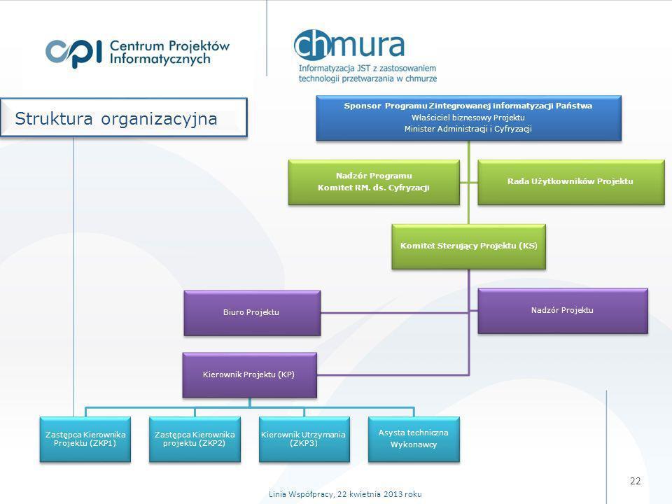 22 Struktura organizacyjna Linia Współpracy, 22 kwietnia 2013 roku Sponsor Programu Zintegrowanej informatyzacji Państwa Właściciel biznesowy Projektu