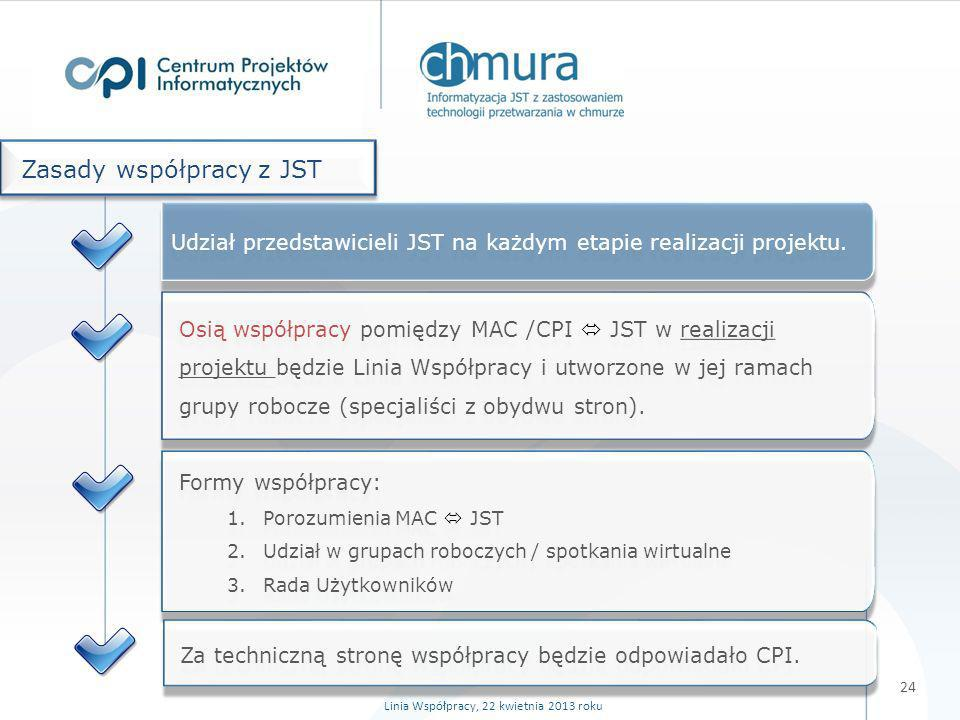 Osią współpracy pomiędzy MAC /CPI JST w realizacji projektu będzie Linia Współpracy i utworzone w jej ramach grupy robocze (specjaliści z obydwu stron