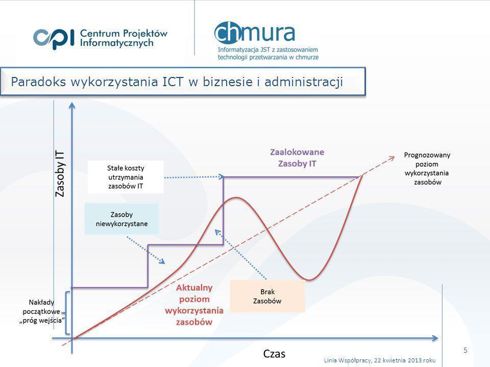 Problem 1: Dysproporcja w rozwoju technologii informacyjno-komunikacyjnych jednostek administracji (w tym JST) Problem 1.1: Brak rozwiązania dla JST umożliwiającego świadczenie obywatelowi/przedsiębiorcy nowych jakościowo, zintegrowanych usług elektronicznej administracji, zbudowanych w oparciu o jednolitą infrastrukturę teleinformatyczną Problem 1.1.1: Ograniczone możliwości operacyjne i rozwojowe obecnie wykorzystywanych zasobów informatycznych będących do dyspozycji JST Problem 1.1.2: Zwiększony koszt związany z samodzielnym wdrażaniem i utrzymaniem systemów oraz infrastruktury teleinformatycznej przez JST Problem 1.2: Niewystarczający poziom wiedzy na temat innowacyjnych technologii oraz zarządzania procesami biznesowymi zwłaszcza na obszarach o niskim stopniu e-rozwoju Zidentyfikowane problemy Linia Współpracy, 22 kwietnia 2013 roku 6