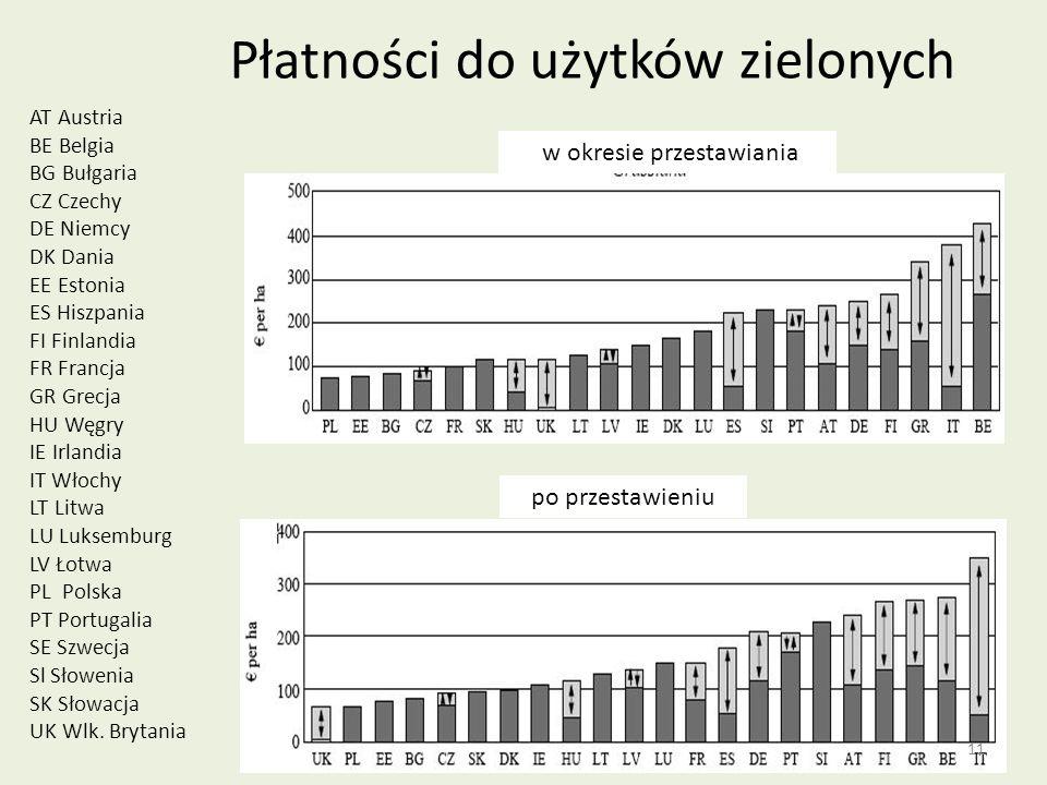 Płatności do użytków zielonych AT Austria BE Belgia BG Bułgaria CZ Czechy DE Niemcy DK Dania EE Estonia ES Hiszpania FI Finlandia FR Francja GR Grecja