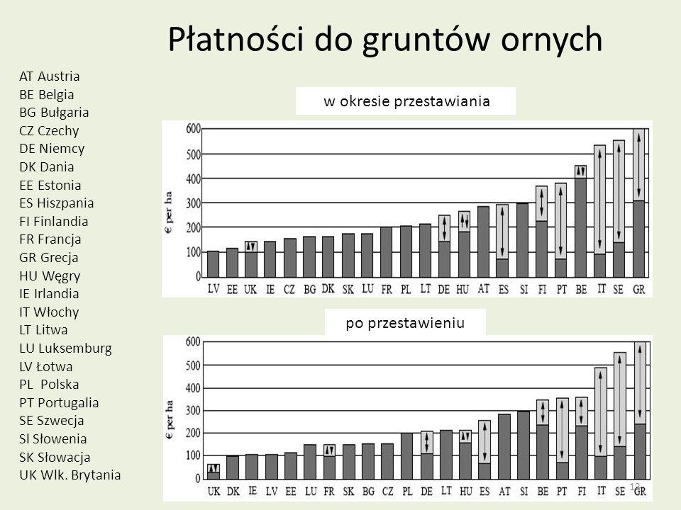 Płatności do gruntów ornych AT Austria BE Belgia BG Bułgaria CZ Czechy DE Niemcy DK Dania EE Estonia ES Hiszpania FI Finlandia FR Francja GR Grecja HU