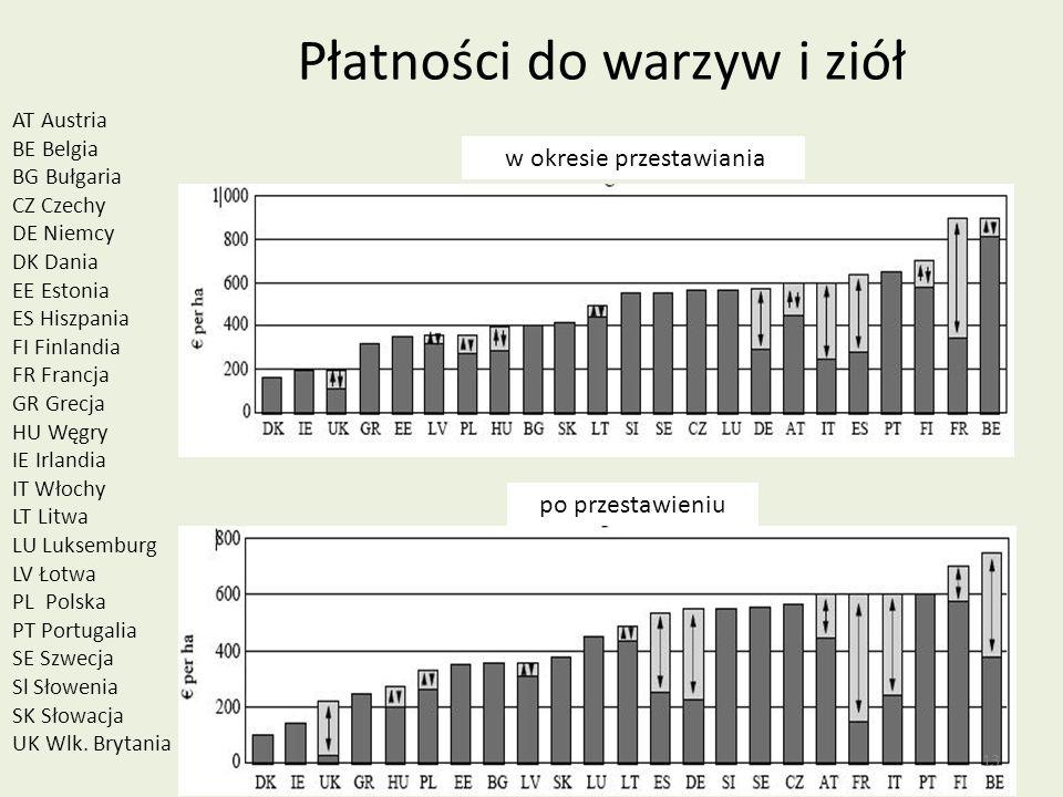 Płatności do warzyw i ziół AT Austria BE Belgia BG Bułgaria CZ Czechy DE Niemcy DK Dania EE Estonia ES Hiszpania FI Finlandia FR Francja GR Grecja HU