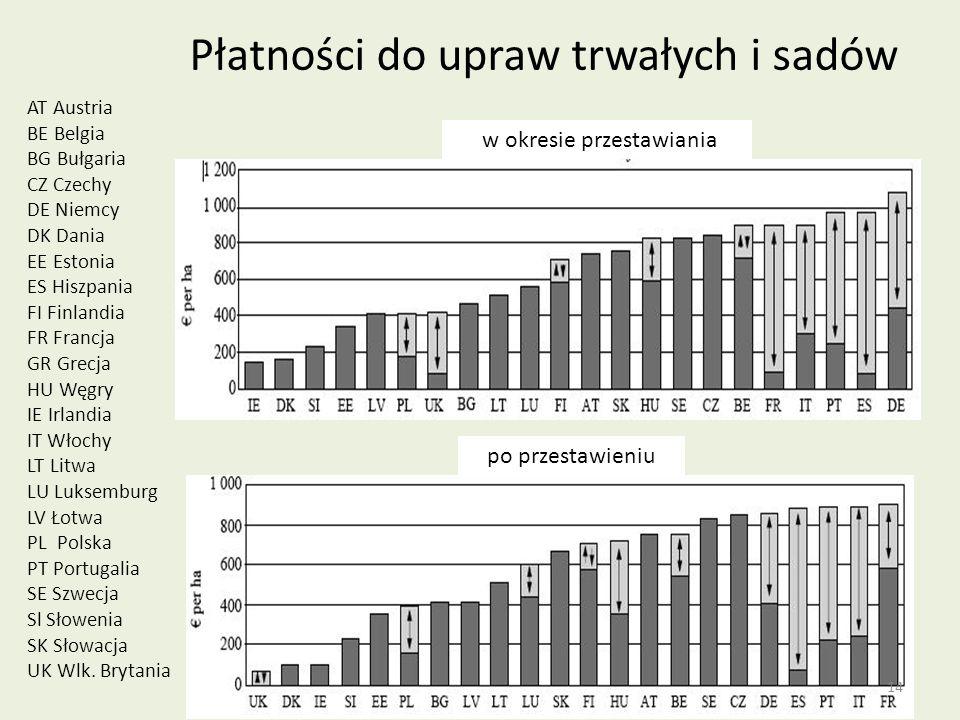 Płatności do upraw trwałych i sadów AT Austria BE Belgia BG Bułgaria CZ Czechy DE Niemcy DK Dania EE Estonia ES Hiszpania FI Finlandia FR Francja GR G