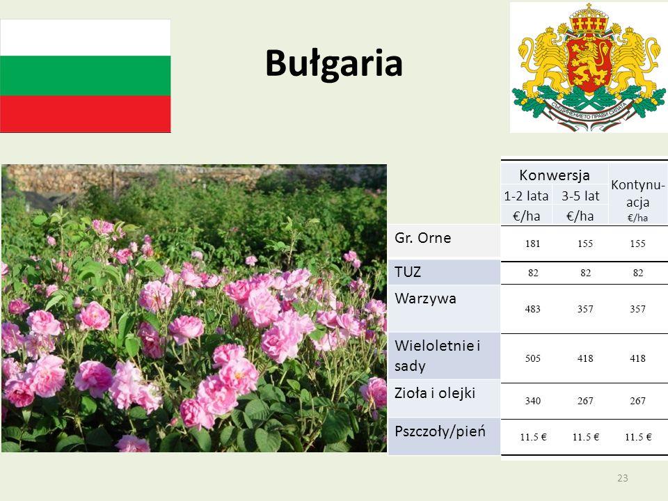 Bułgaria Gr. Orne TUZ Warzywa Wieloletnie i sady Zioła i olejki Pszczoły/pień Konwersja Kontynu- acja /ha 1-2 lata3-5 lat /ha 23