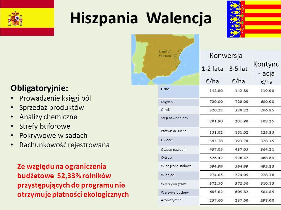 Hiszpania Walencja Konwersja Kontynu - acja /ha 1-2 lata3-5 lat /ha Orne Migdały Oliwki Step nawodniony Pastwiska suche Owoce Owoce nawodn. Cytrusy Wi