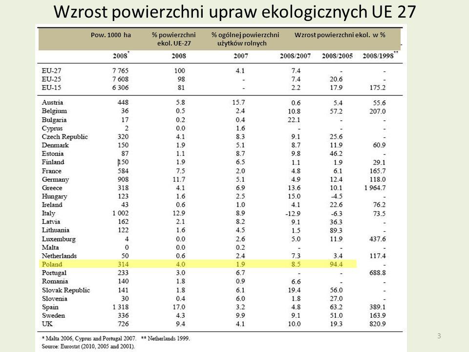 Wzrost powierzchni upraw ekologicznych UE 27 Pow. 1000 ha % powierzchni % ogólnej powierzchni Wzrost powierzchni ekol. w % ekol. UE-27 użytków rolnych