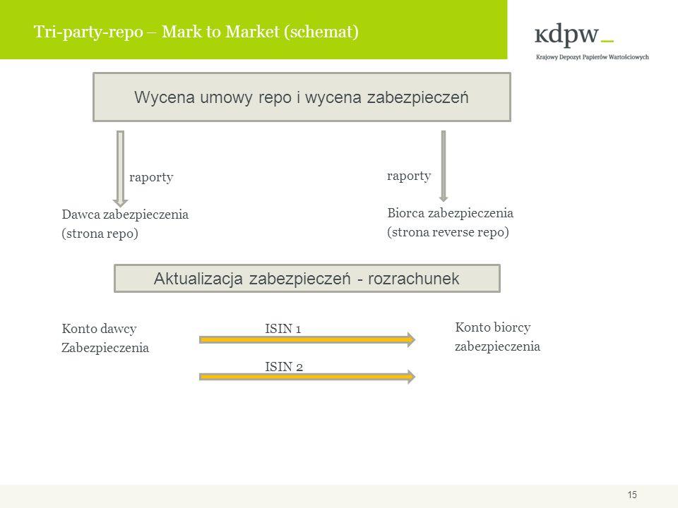 Tri-party-repo – Mark to Market (schemat) raporty Biorca zabezpieczenia (strona reverse repo) Konto biorcy zabezpieczenia raporty Dawca zabezpieczenia (strona repo) Konto dawcy ISIN 1 Zabezpieczenia ISIN 2 Wycena umowy repo i wycena zabezpieczeń Aktualizacja zabezpieczeń - rozrachunek 15