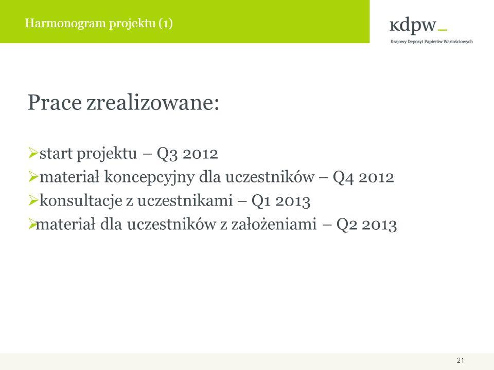 Prace zrealizowane: start projektu – Q3 2012 materiał koncepcyjny dla uczestników – Q4 2012 konsultacje z uczestnikami – Q1 2013 materiał dla uczestników z założeniami – Q2 2013 Harmonogram projektu (1) 21