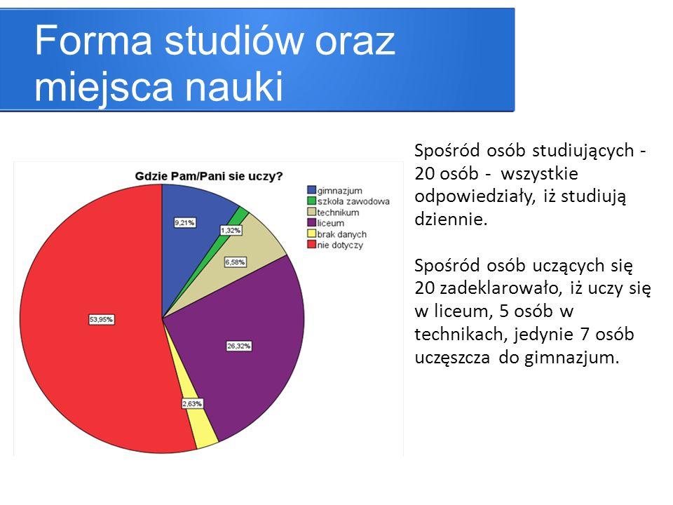 Forma studiów oraz miejsca nauki Spośród osób studiujących - 20 osób - wszystkie odpowiedziały, iż studiują dziennie.
