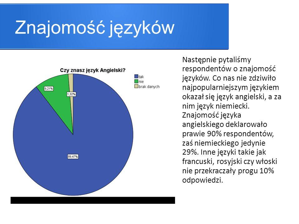 Znajomość języków Następnie pytaliśmy respondentów o znajomość języków. Co nas nie zdziwiło najpopularniejszym językiem okazał się język angielski, a