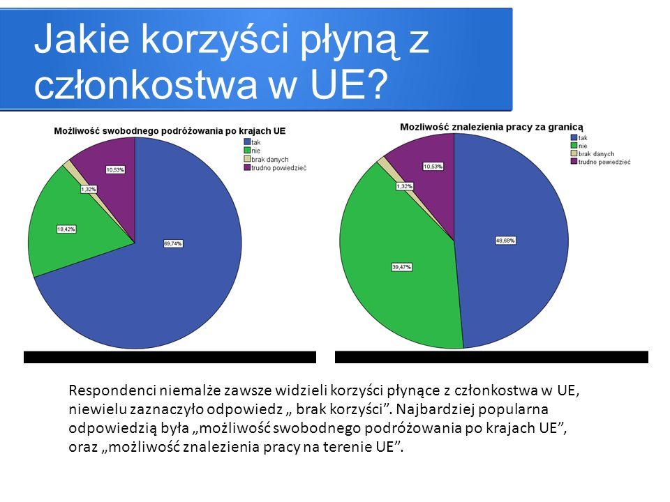 Jakie korzyści płyną z członkostwa w UE? Respondenci niemalże zawsze widzieli korzyści płynące z członkostwa w UE, niewielu zaznaczyło odpowiedz brak
