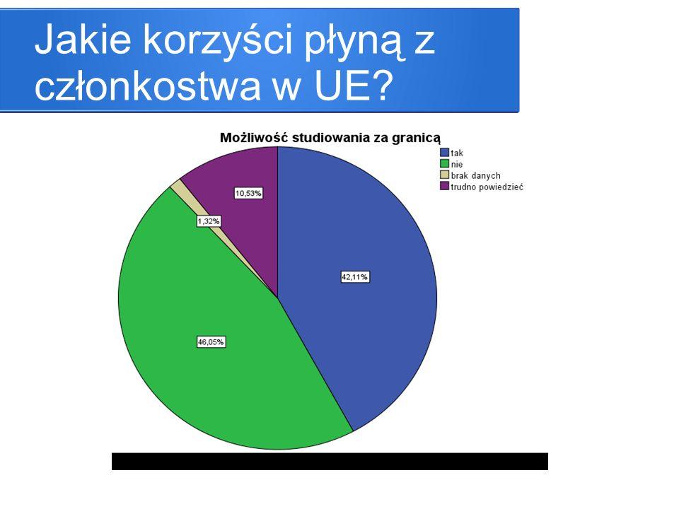 Jakie korzyści płyną z członkostwa w UE?