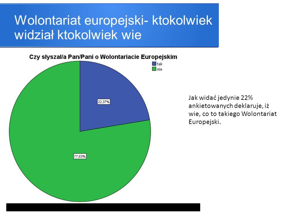 Wolontariat europejski- ktokolwiek widział ktokolwiek wie Jak widać jedynie 22% ankietowanych deklaruje, iż wie, co to takiego Wolontariat Europejski.