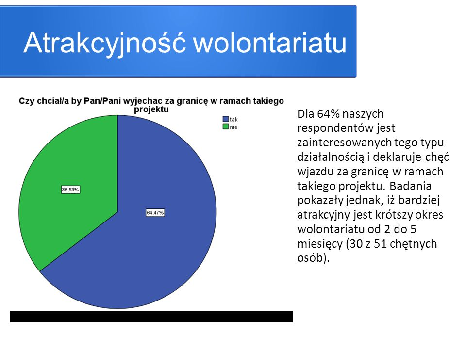 Atrakcyjność wolontariatu Dla 64% naszych respondentów jest zainteresowanych tego typu działalnością i deklaruje chęć wjazdu za granicę w ramach takiego projektu.