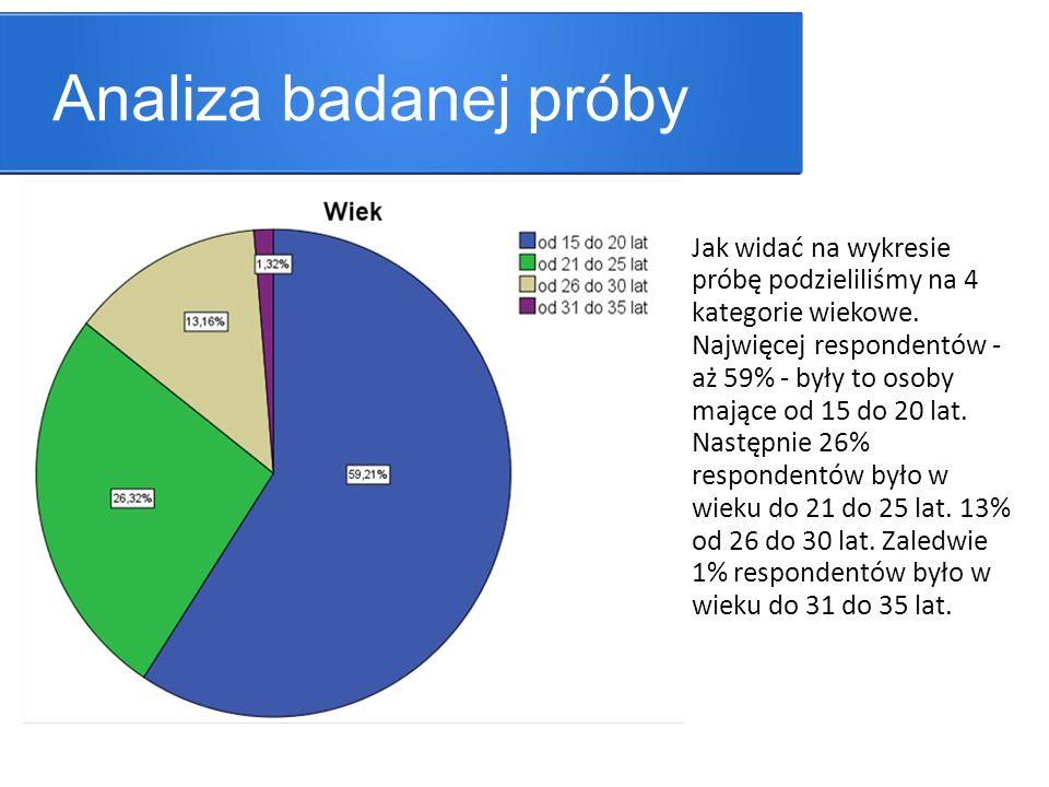 Analiza badanej próby Jak widać na wykresie próbę podzieliliśmy na 4 kategorie wiekowe.