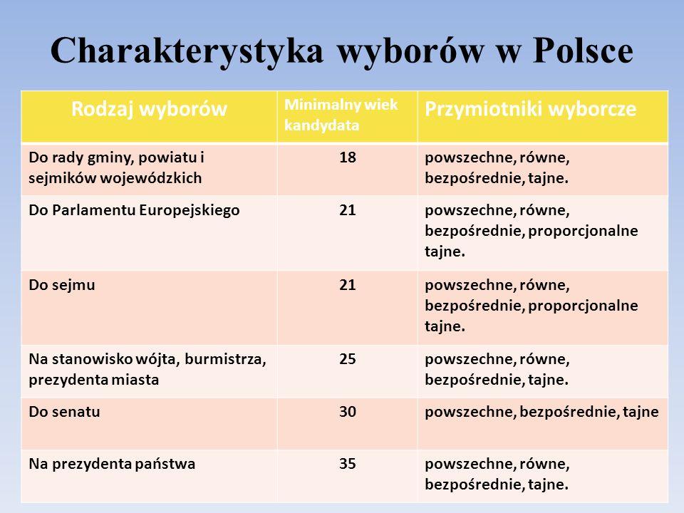 Charakterystyka wyborów w Polsce Rodzaj wyborów Minimalny wiek kandydata Przymiotniki wyborcze Do rady gminy, powiatu i sejmików wojewódzkich 18powszechne, równe, bezpośrednie, tajne.