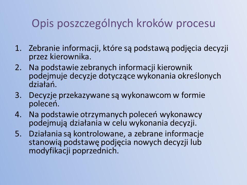 Opis poszczególnych kroków procesu 1.Zebranie informacji, które są podstawą podjęcia decyzji przez kierownika.