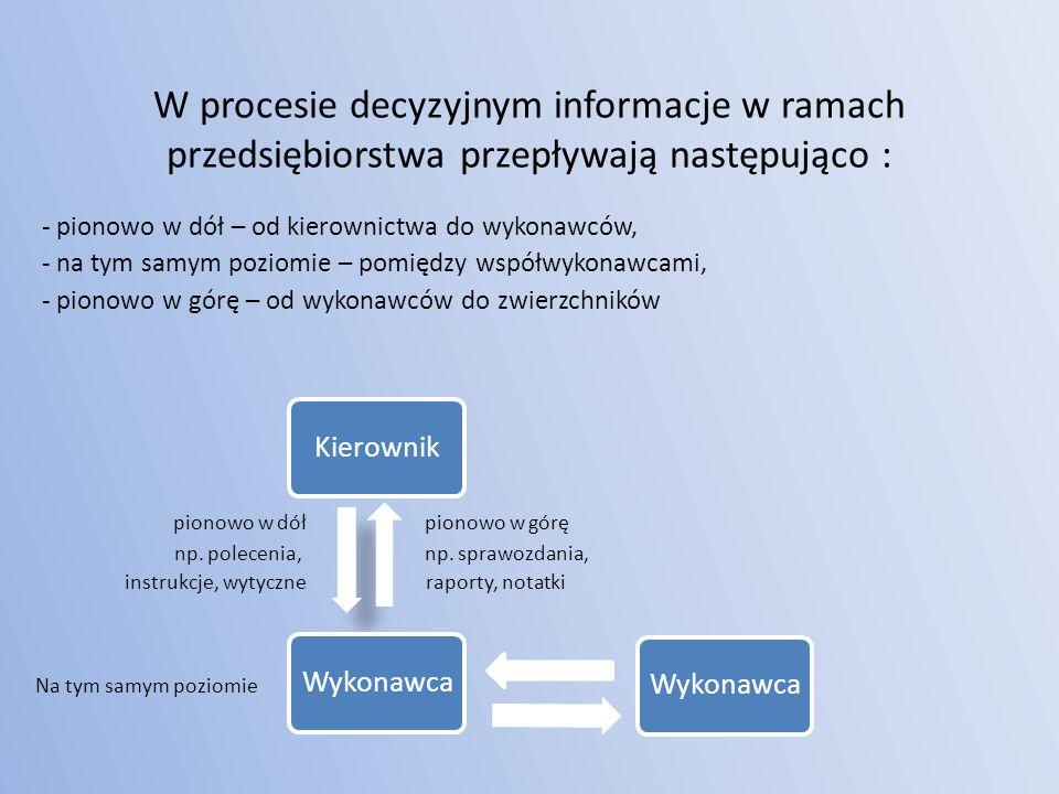 KierownikWykonawca W procesie decyzyjnym informacje w ramach przedsiębiorstwa przepływają następująco : - pionowo w dół – od kierownictwa do wykonawców, - na tym samym poziomie – pomiędzy współwykonawcami, - pionowo w górę – od wykonawców do zwierzchników pionowo w dół pionowo w górę np.