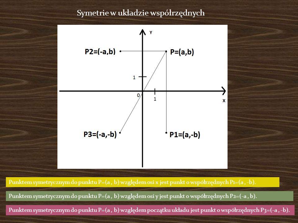 Symetrie w układzie współrzędnych Punktem symetrycznym do punktu P=(a, b) względem osi x jest punkt o współrzędnych P1=(a, -b).