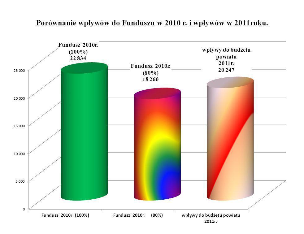 Porównanie wpływów do Funduszu w 2010 r. i wpływów w 2011roku w %.