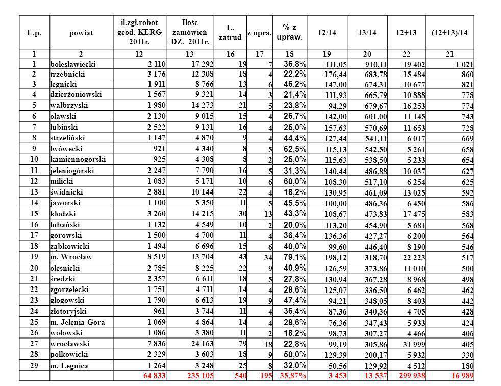 L.p.powiat il.zgł.robót geod. KERG 2011r. Ilośc zamówień DZ. 2011r. L. zatrud z upra. % z upraw. 12/1413/1412+13(12+13)/14 12121316171819202221 1boles