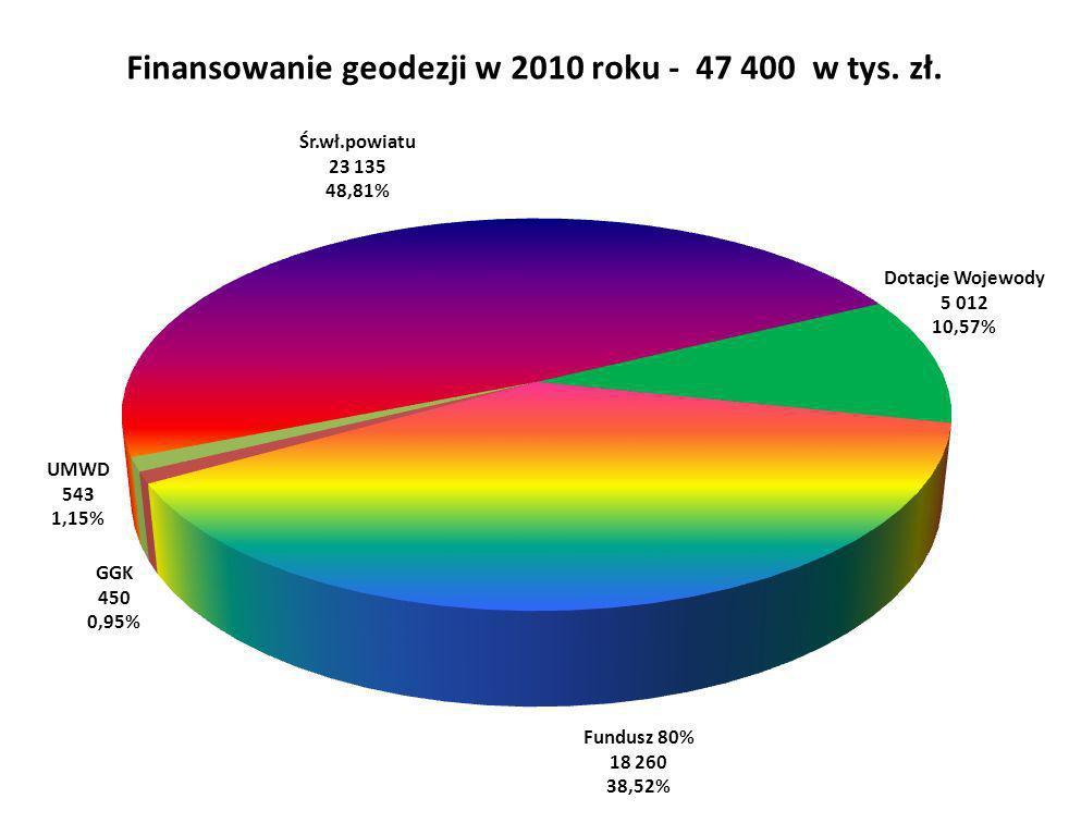 Finansowanie geodezji w 2010 roku - 47 400 w tys. zł.