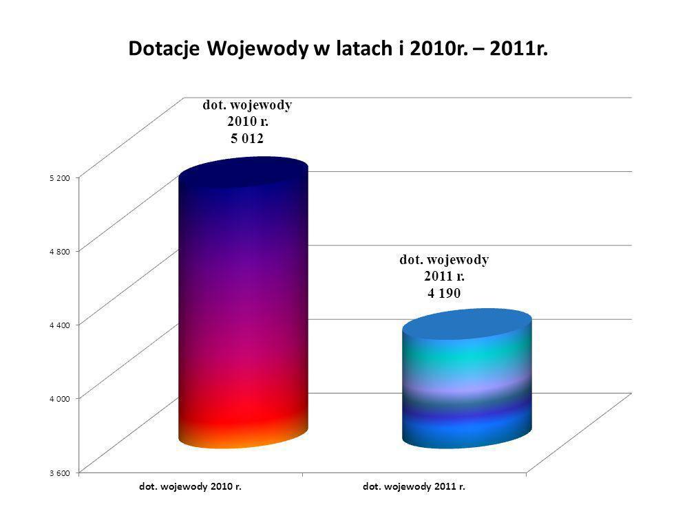 L.p.Powiat Fundusz 2010r.(80%) Fundusz 2010r. (100%) wpływy do budżetu powiatu 2011r.