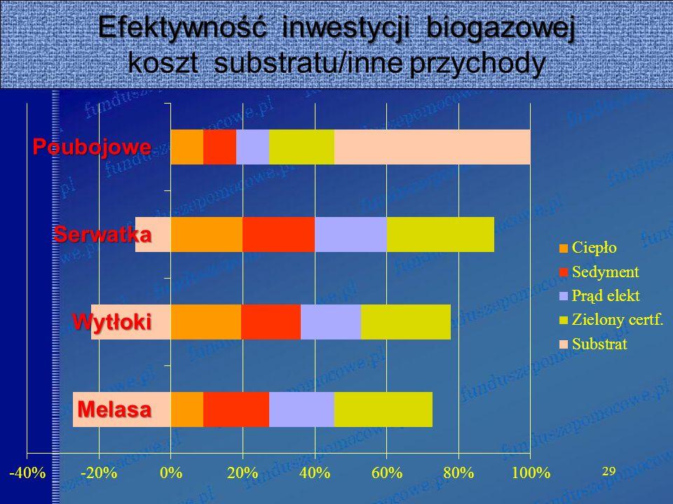 29 Efektywność inwestycji biogazowej Efektywność inwestycji biogazowej koszt substratu/inne przychody