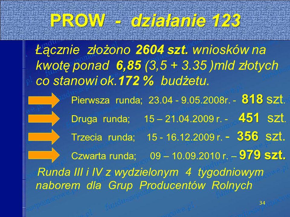 szt. 6,85 Łącznie złożono 2604 szt.