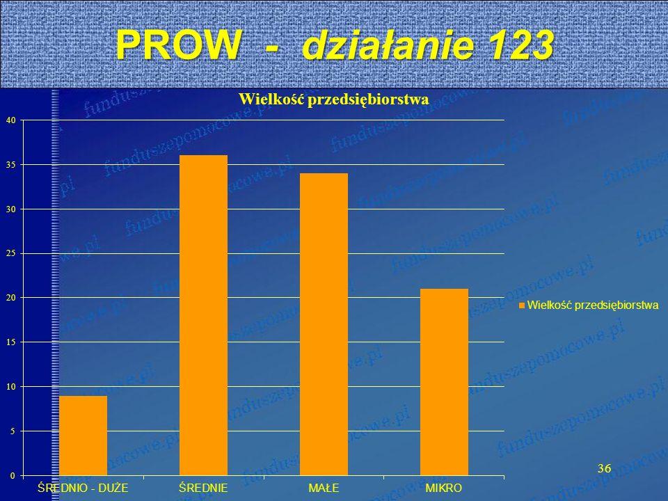 36 PROW - działanie 123