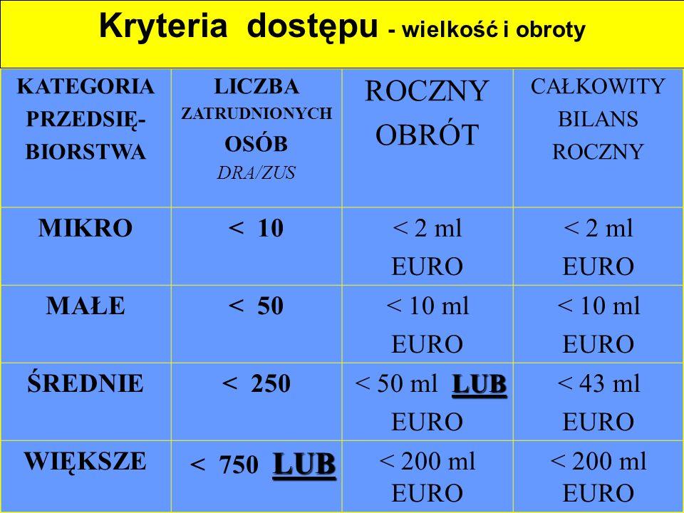 7 KATEGORIA PRZEDSIĘ- BIORSTWA LICZBA ZATRUDNIONYCH OSÓB DRA/ZUS ROCZNY OBRÓT CAŁKOWITY BILANS ROCZNY MIKRO< 10< 2 ml EURO < 2 ml EURO MAŁE< 50< 10 ml EURO < 10 ml EURO ŚREDNIE< 250 LUB < 50 ml LUB EURO < 43 ml EURO WIĘKSZE LUB < 750 LUB < 200 ml EURO Kryteria dostępu - wielkość i obroty