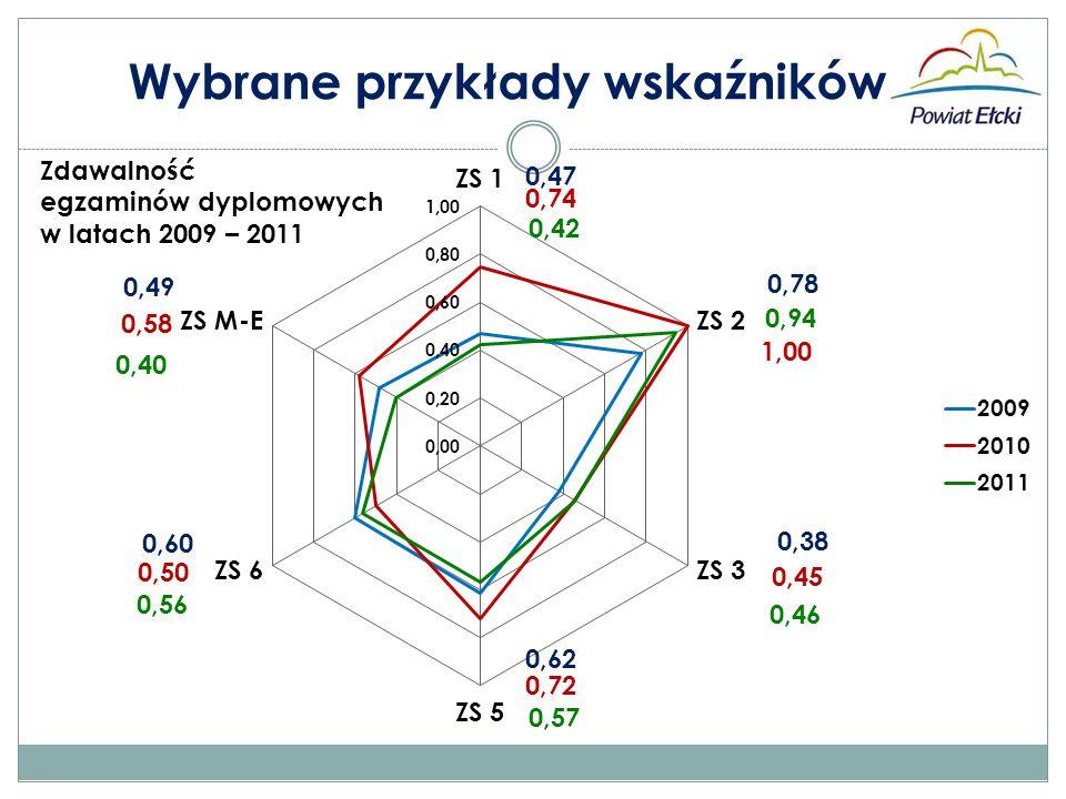 Zdawalność egzaminów dyplomowych w latach 2009 – 2011