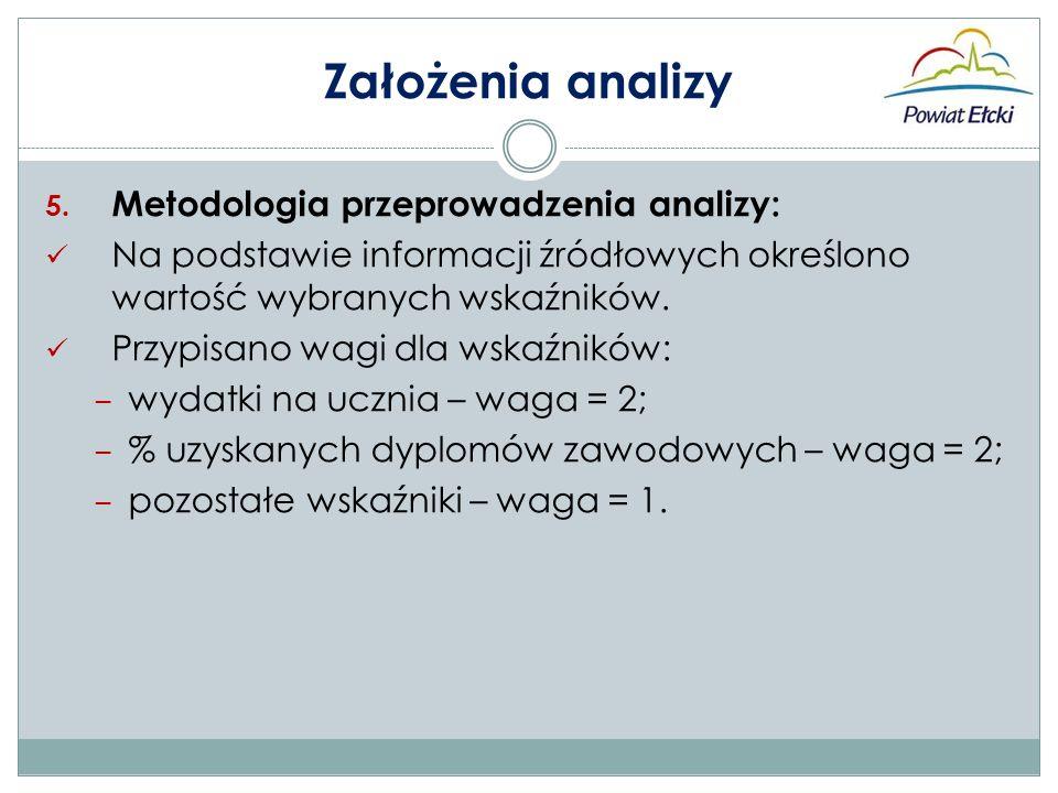 Założenia analizy 5.