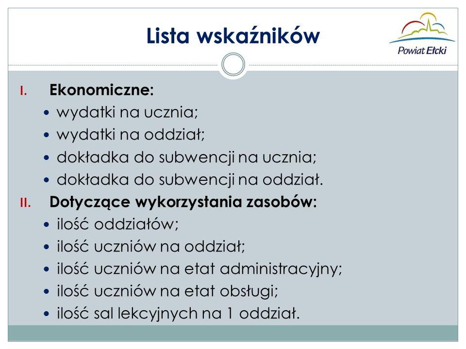 Lista wskaźników I.
