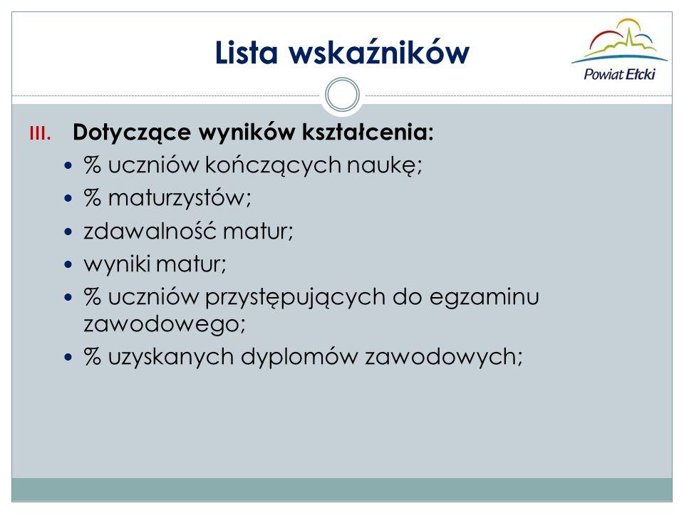 Lista wskaźników III.