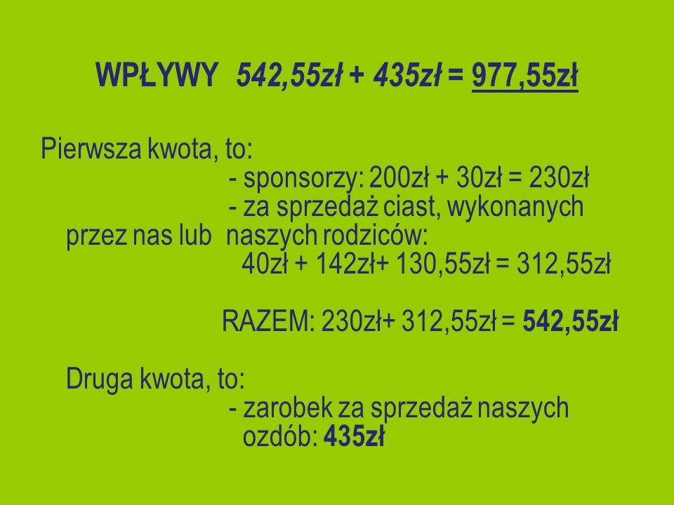 WPŁYWY 542,55zł + 435zł = 977,55zł Pierwsza kwota, to: - sponsorzy: 200zł + 30zł = 230zł - za sprzedaż ciast, wykonanych przez nas lub naszych rodzicó