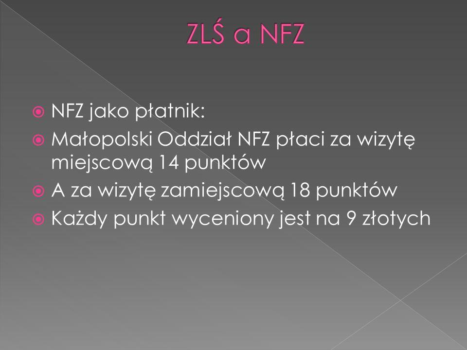 NFZ jako płatnik: Małopolski Oddział NFZ płaci za wizytę miejscową 14 punktów A za wizytę zamiejscową 18 punktów Każdy punkt wyceniony jest na 9 złotych