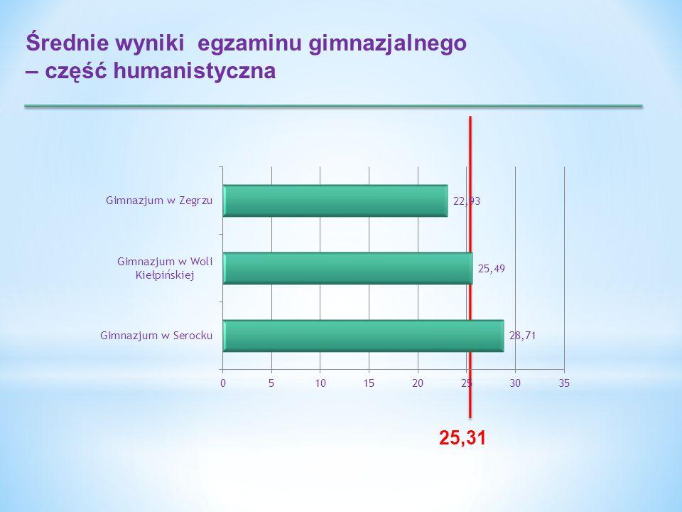 Średnie wyniki egzaminu gimnazjalnego – część humanistyczna 25,31