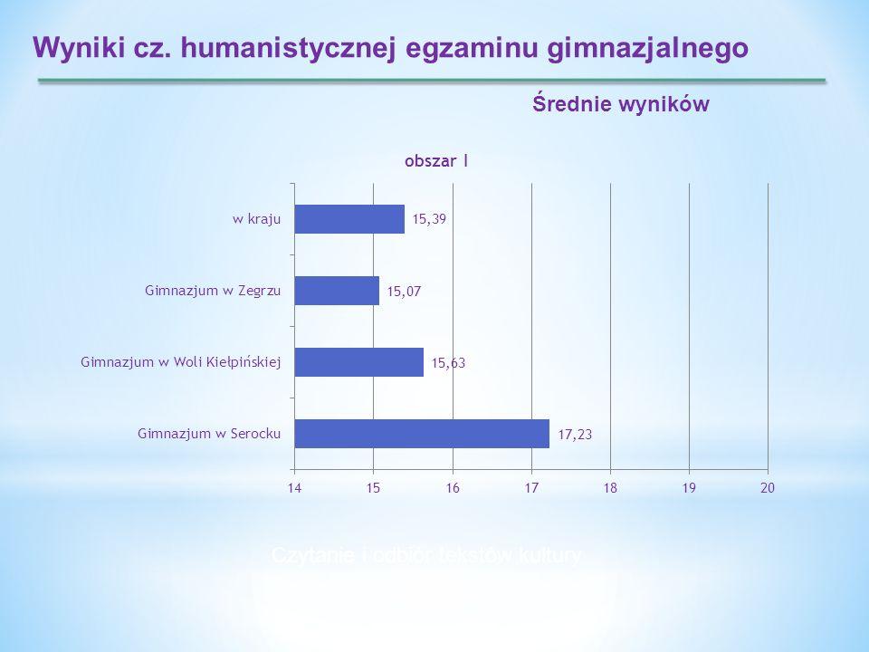 Wyniki cz. humanistycznej egzaminu gimnazjalnego Średnie wyników Czytanie i odbiór tekstów kultury
