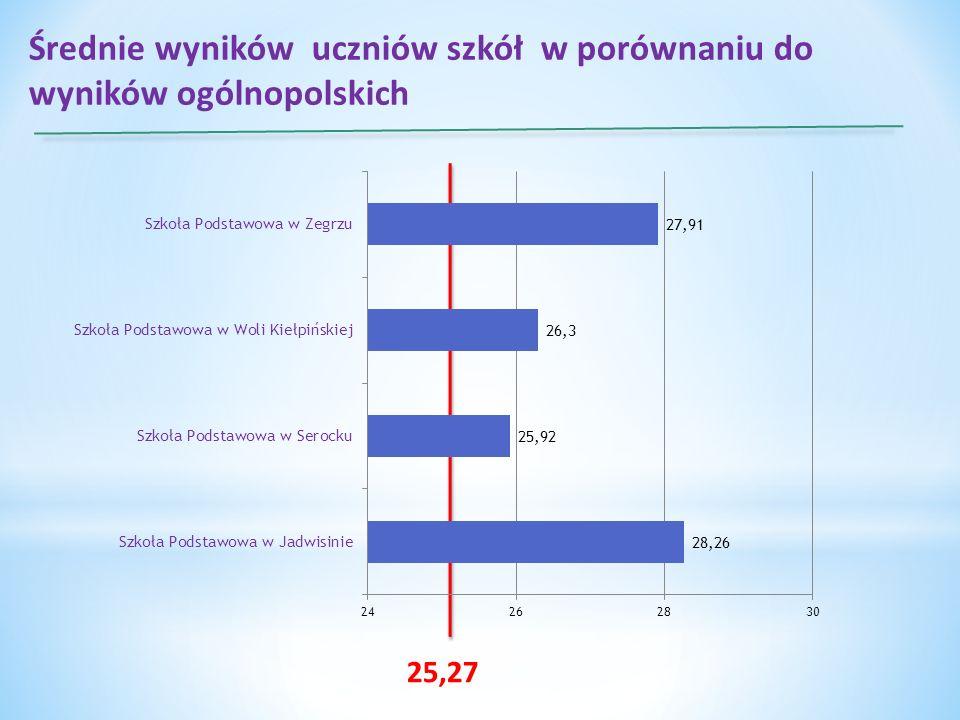 Średnie wyników uczniów szkół w porównaniu do wyników ogólnopolskich 25,27
