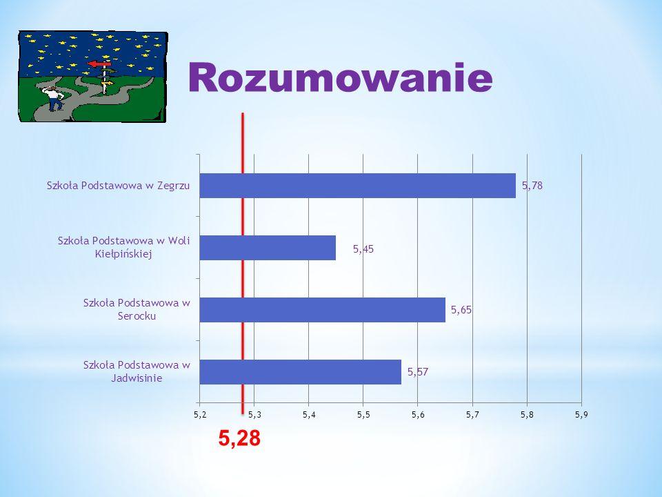 Wyniki cz. matematyczno- przyrodniczej egzaminu gimnazjalnego 23,63 Średnie wyników