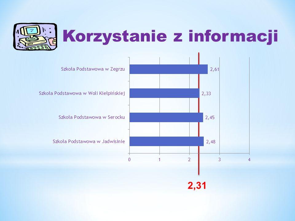 Wykorzystywanie wiedzy w praktyce 3,93