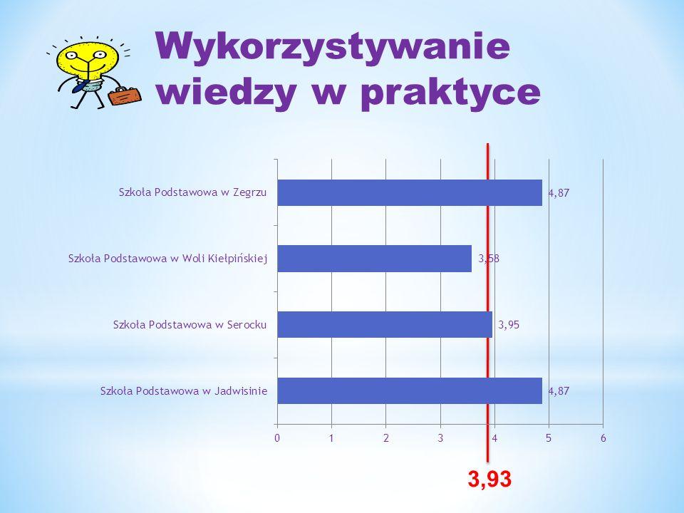 Wyniki ze sprawdzianu w latach 2006 – 2011 na skali wyników ogólnopolskich Jadwisin Serock Wola Zegrze