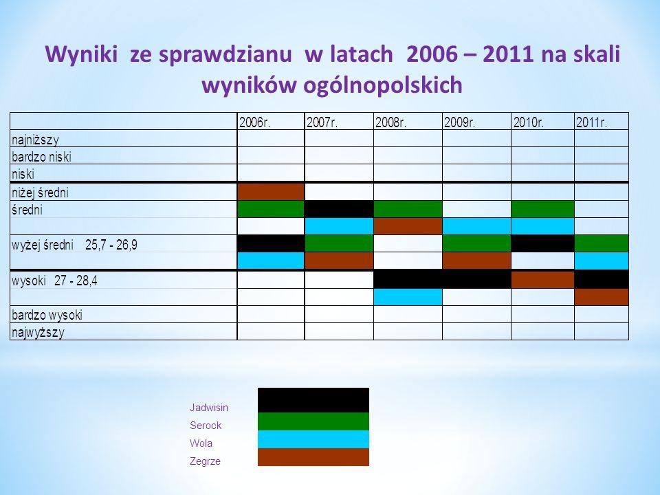 POMOC MATERIALNA DLA UCZNIÓW Forma pomocy SP Jadwisin SP Serock Gim.