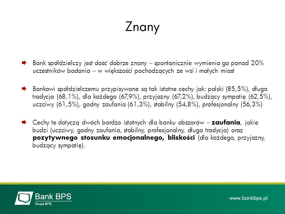 Znany Bank spółdzielczy jest dość dobrze znany – spontanicznie wymienia go ponad 20% uczestników badania – w większości pochodzących ze wsi i małych m
