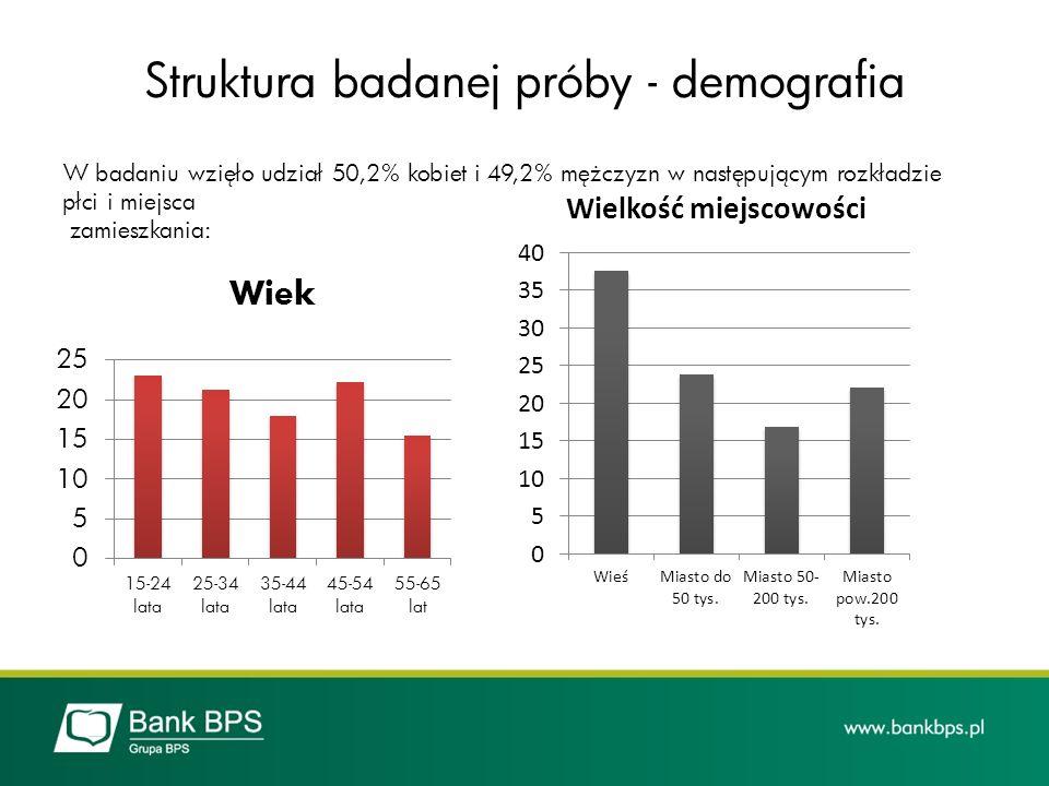 Struktura badanej próby - demografia W badaniu wzięło udział 50,2% kobiet i 49,2% mężczyzn w następującym rozkładzie płci i miejsca zamieszkania: